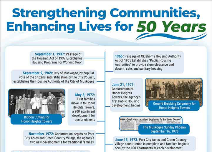 Muskogee Housing 50th Anniversary Ad/Poster - Print Materials
